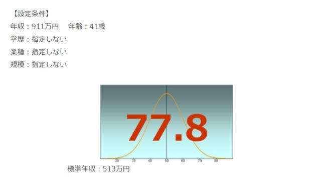 NTT東日本の年収偏差値