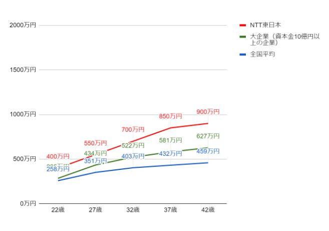 NTT東日本の役職・年齢別推定年収
