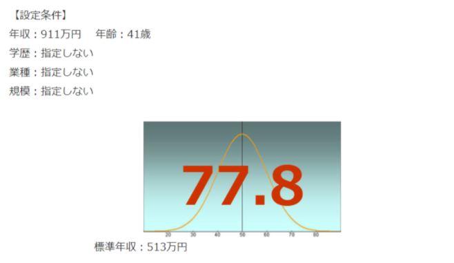 NTT西日本の年収偏差値