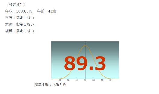 武田製薬工業の年収偏差値