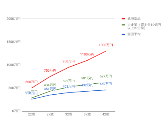 武田製薬工業の役職・年齢別推定年収
