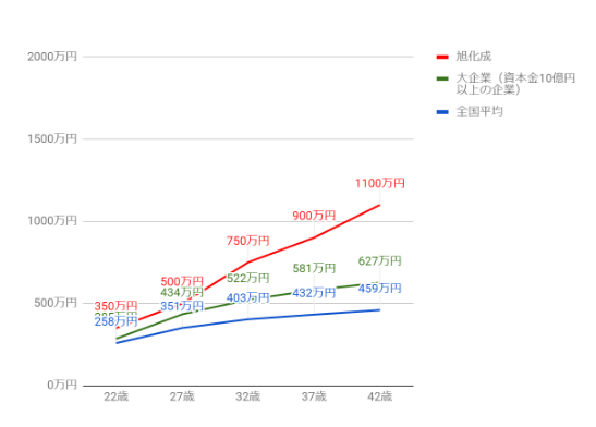 旭化成の役職・年齢別推定年収