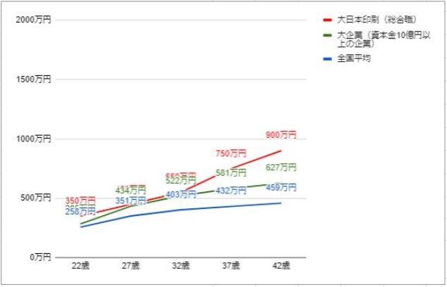大日本印刷の役職・年齢別推定年収
