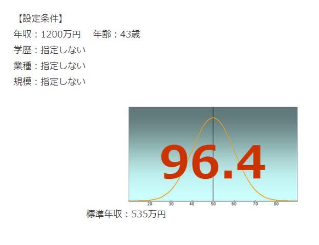 東京ガスの年収偏差値