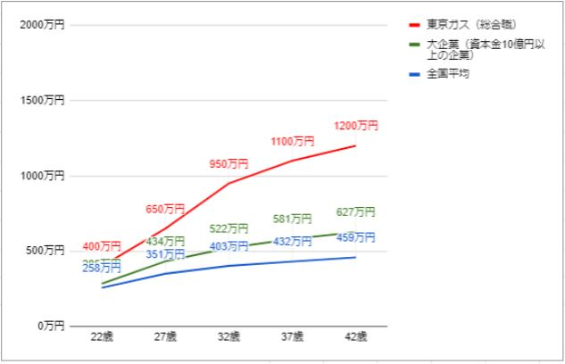 東京ガスの役職・年齢別推定年収