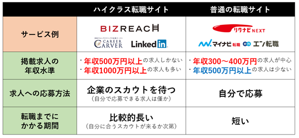 「ハイクラス向け転職サイト」と「普通の転職サイト」の共通点・違う点の比較表
