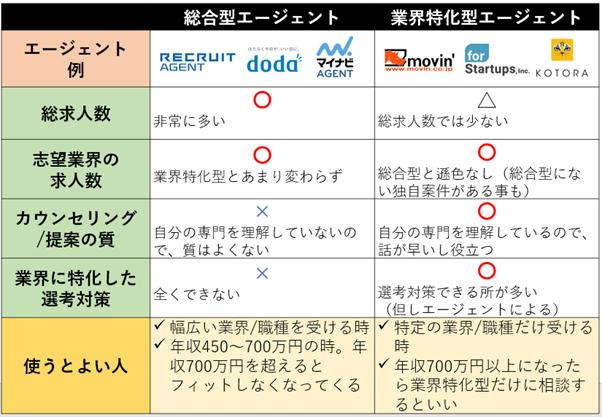 「総合型転職エージェント」と「業界特化型転職エージェント」の共通点・違う点の比較表