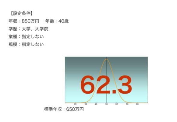 日本HPの年収偏差値