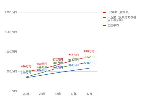日本HPの役職・年齢別推定年収