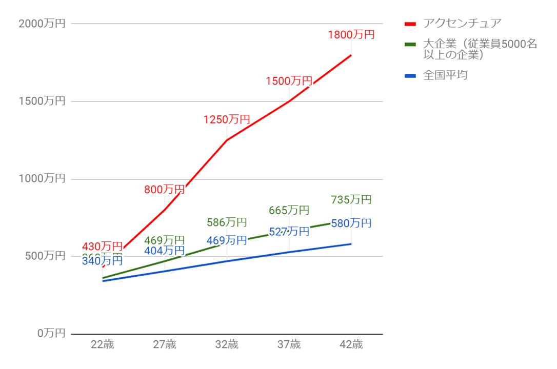 アクセンチュアの年齢別役職別年収グラフ