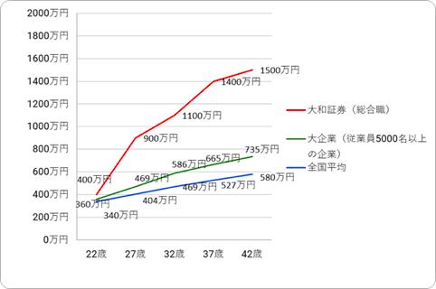 大和証券の年齢別・役職別年収推移