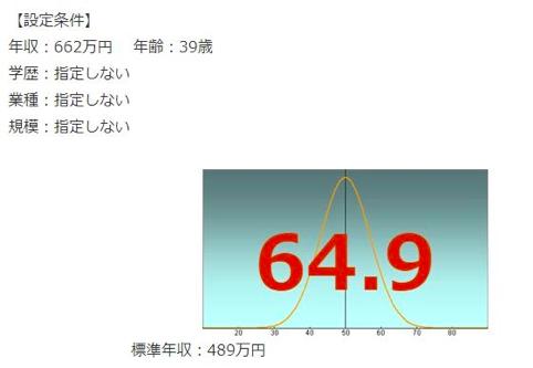船井総研の年収偏差値
