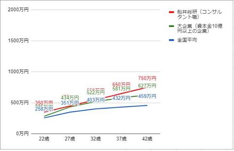 船井総研の役職・年齢別推定年収