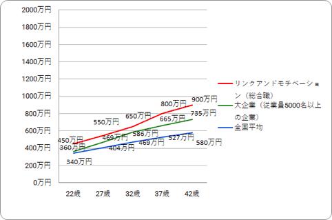 リンクアンドモチベーションの役職・年齢別推定年収