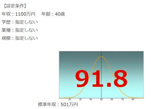 SAPジャパンの年収偏差値