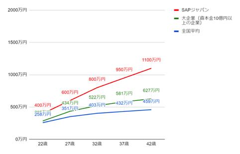 SAPジャパンの役職・年齢別推定年収
