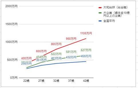 大和総研の役職・年齢別推定年収