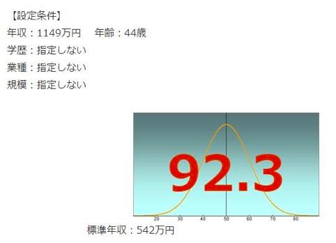 東京エレクトロンの年収偏差値