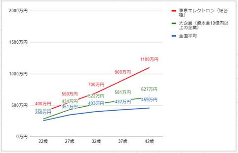 東京エレクトロンの役職・年齢別推定年収