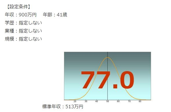 村田製作所の年収偏差値