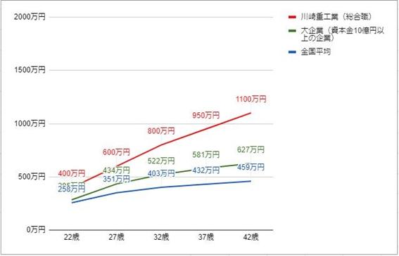 川崎重工業の役職・年齢別推定年収