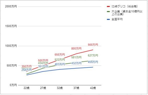 江崎グリコの役職・年齢別推定年収