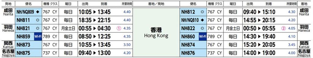 ANA香港線時刻表
