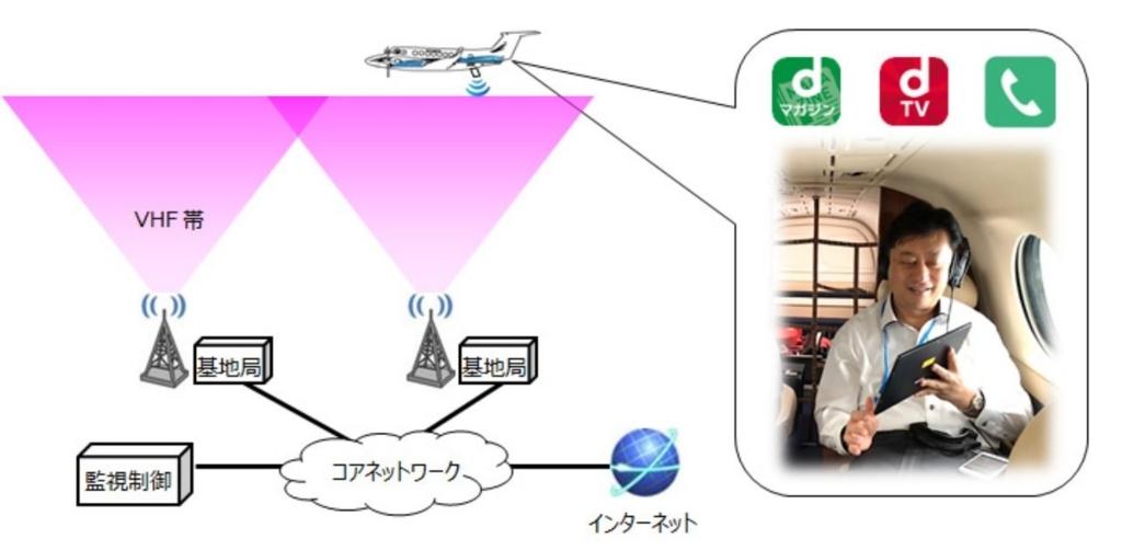 実証実験イメージ図