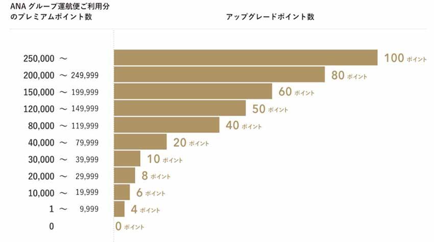 プレミアムポインチチャート