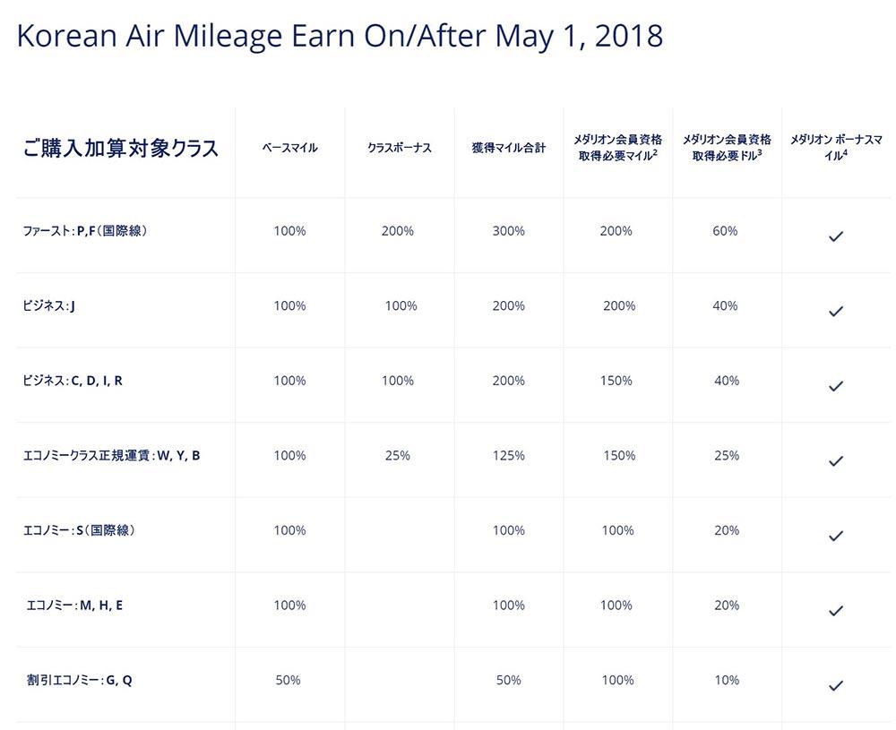スカイマイル 大韓航空積算率