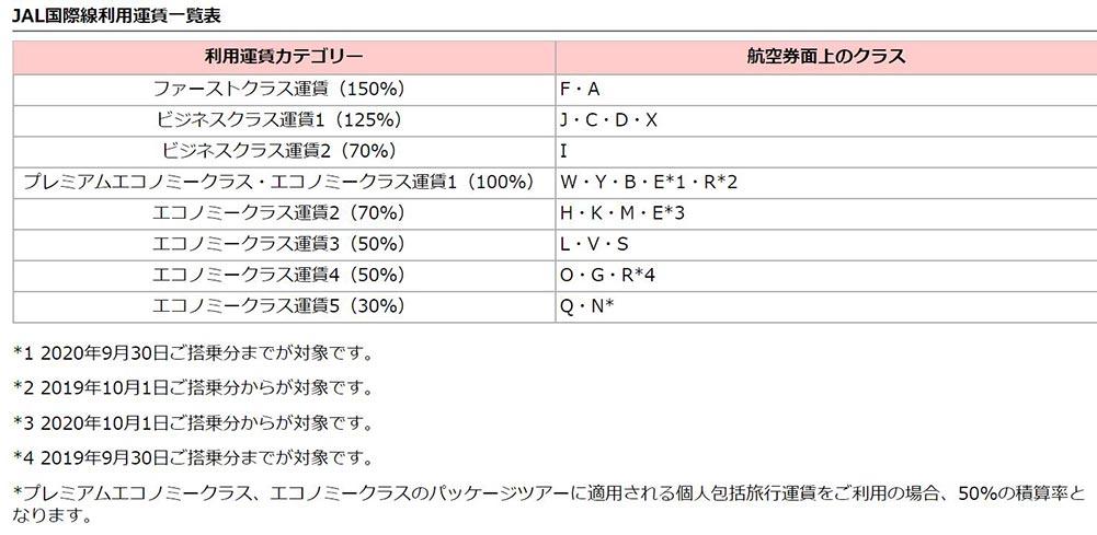 JAL国際線運賃積算クラス