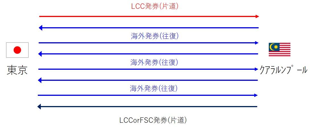 LCC利用