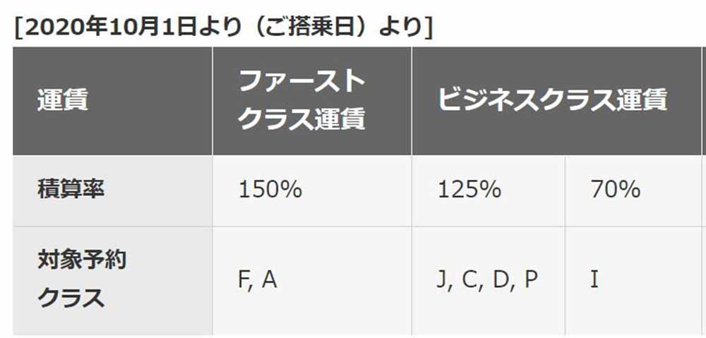 CX積算率
