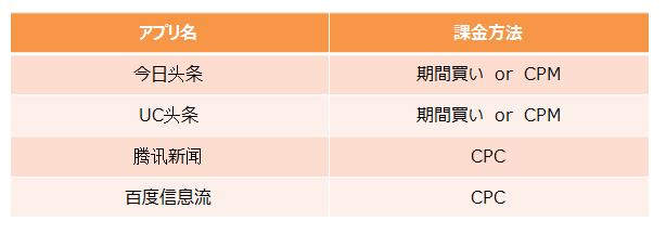 f:id:daotian105:20170219115227p:plain