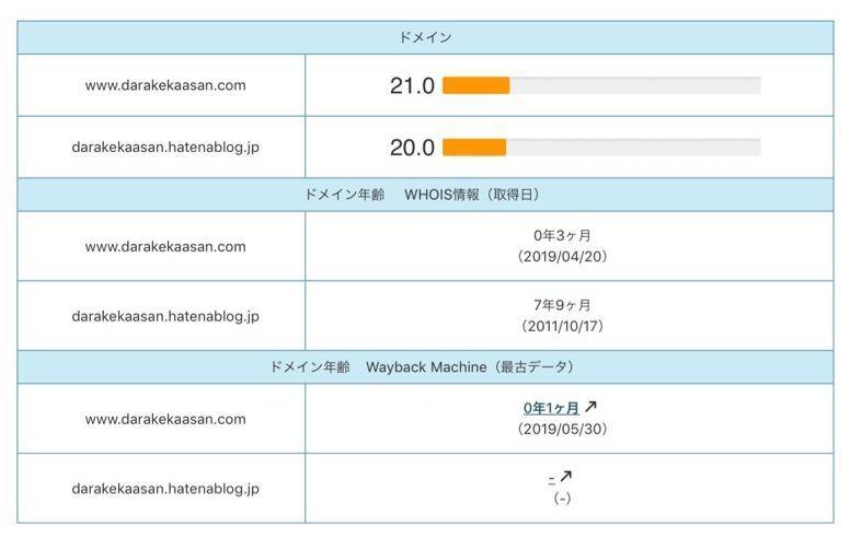 ドメインパワーチェック メインブログとサブブログ