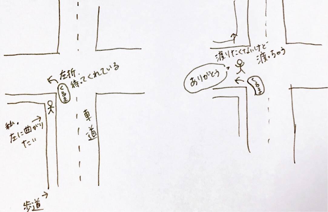 車への無駄な気遣いを説明している絵