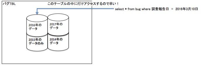 f:id:darakunomiti:20170316171013j:plain