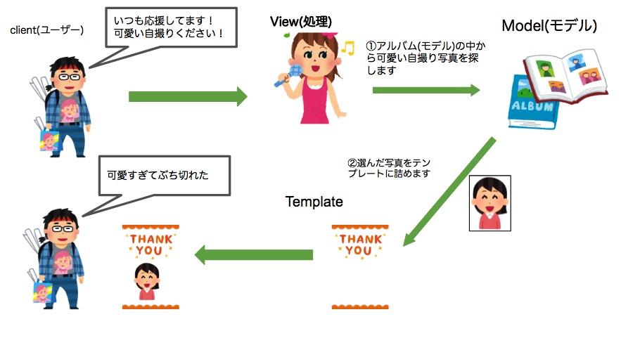 f:id:darakunomiti:20170507005421j:plain