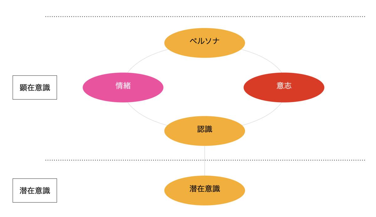 こころのモデル(図1)