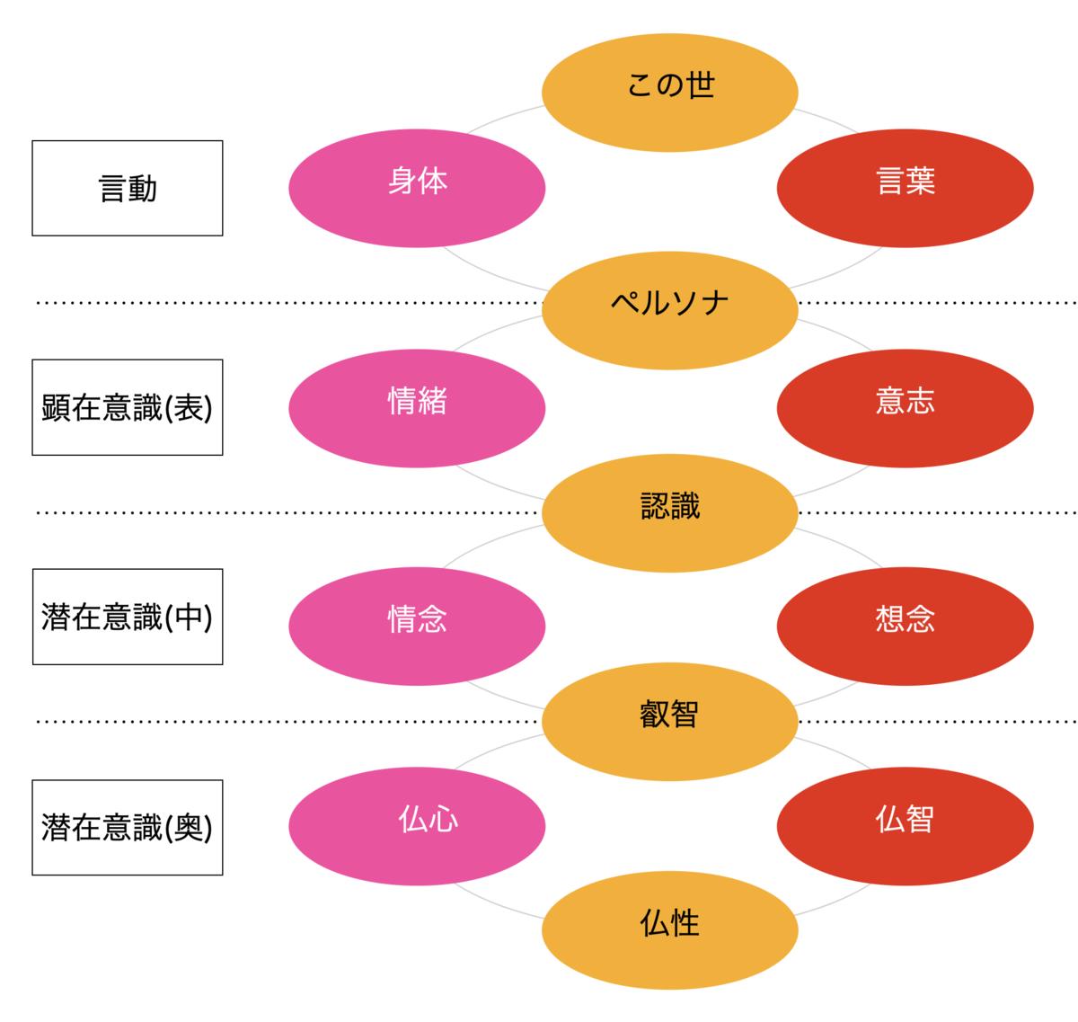 こころのモデル(図2)
