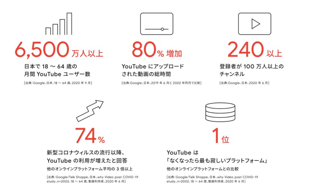 YouTubeの利用状況