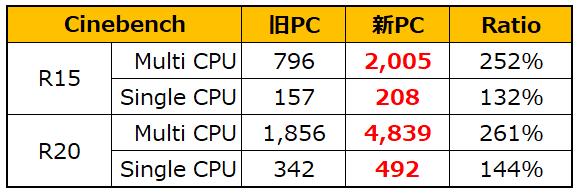 Cinebench結果 旧PCと新PC