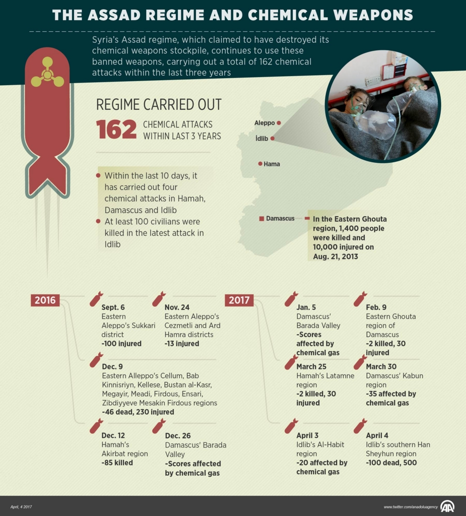 シリア紛争での化学兵器利用の歴史