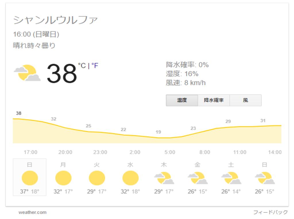 シャンルウルファの気温