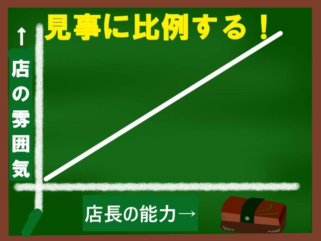 店長の能力と店の関係を示すグラフ