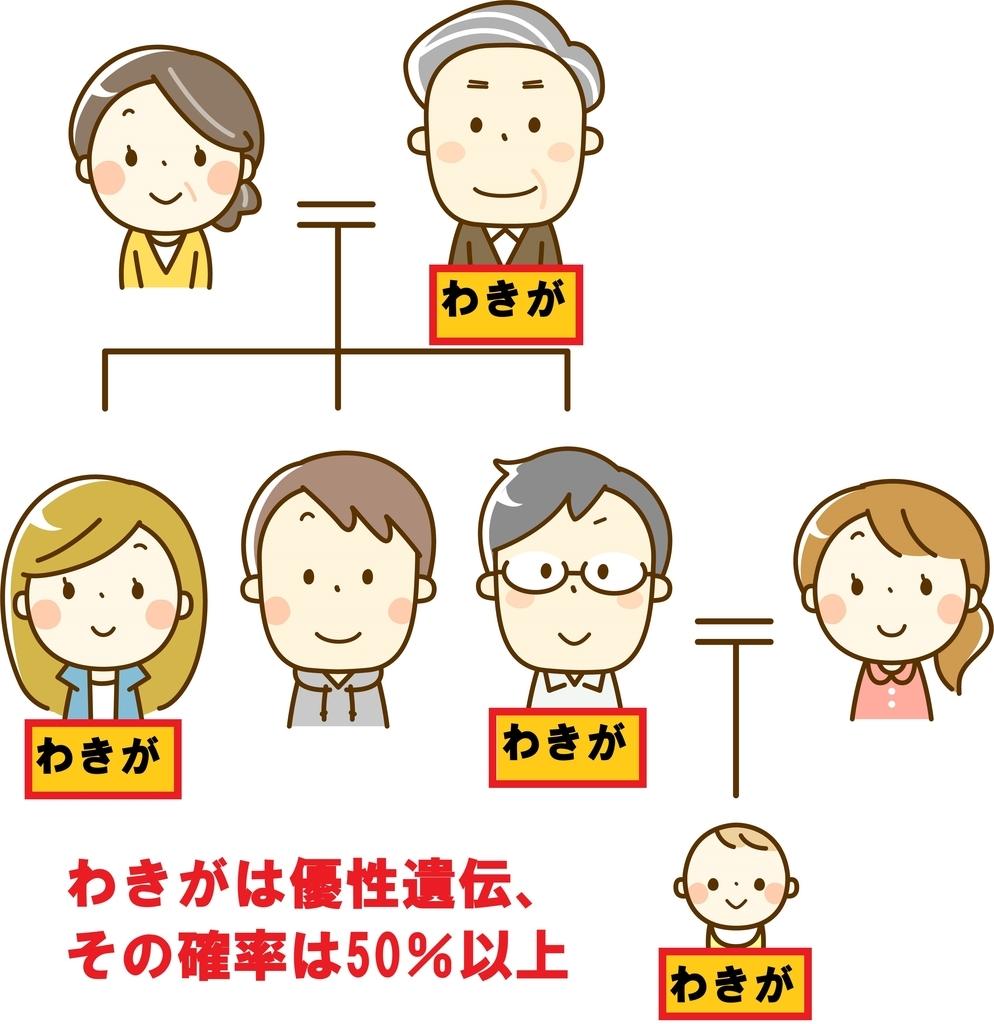 わきがの遺伝家系図