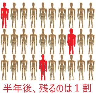 30人中3人に赤でマーク、1割だけ残っている
