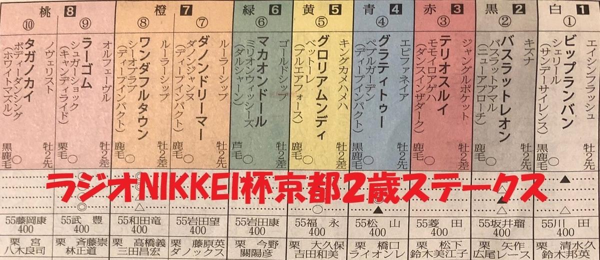 ラジオNIKKEI杯京都2歳ステークス