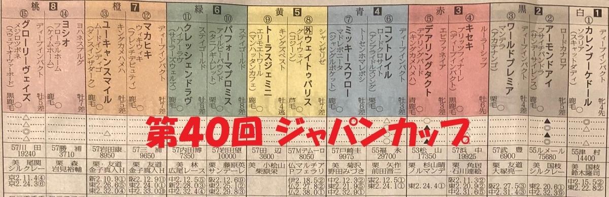 第40回ジャパンカップの馬柱