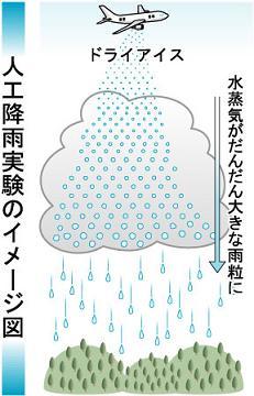 四国で人工降雨実験の事。 - deahiro's blog